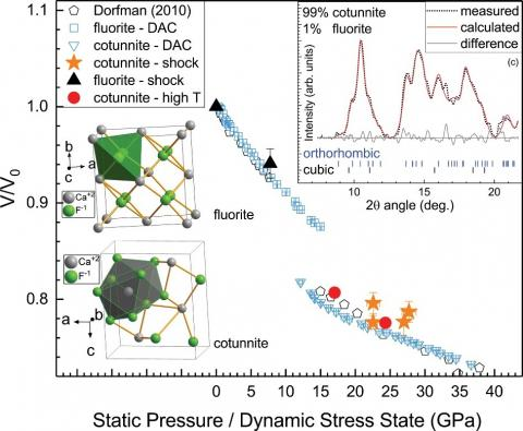 Figure caption: The evolution of the CaF2 unit cell volume versus stress/pressure obtained from dynamic (shock at DCS) and from static compression (DAC at HPCAT).