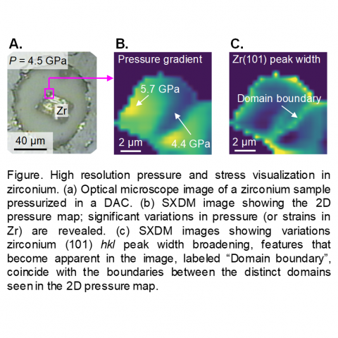 Figure. High resolution pressure and stress visualization in zirconium.